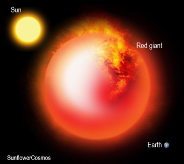 Red Giants & Supergiants - SMS 8th Grade Astronomy Unit